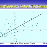 Hurricanes linked to Portland Weather