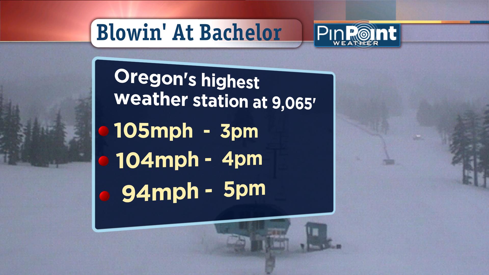 Hurricane Force Wind Gusts Slam Mt. Bachelor, Oregon and top 100mph