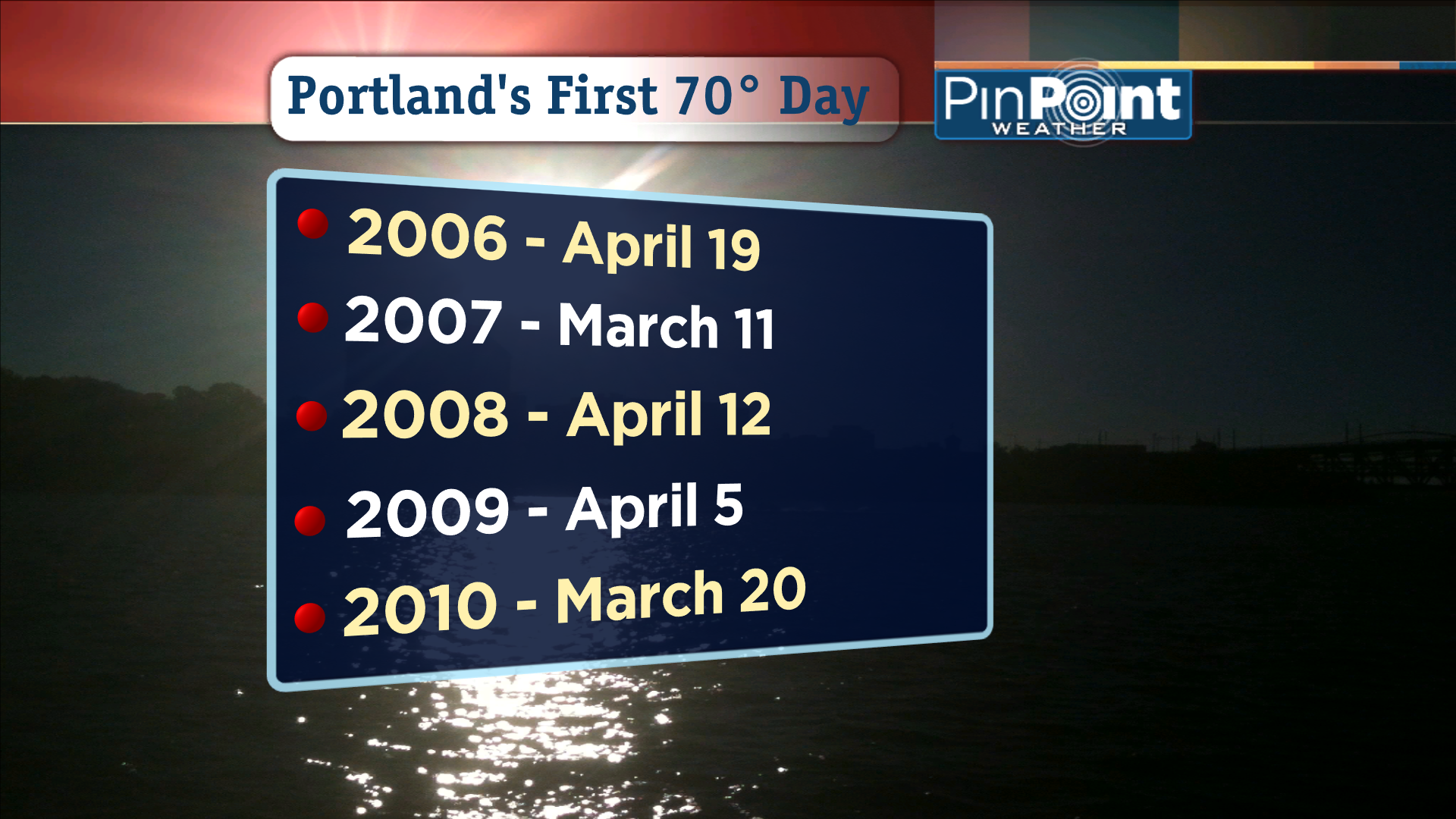 Portland's First 70 Degree Day Of The Year