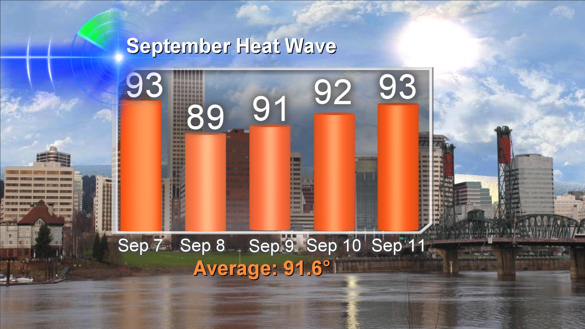 Portland September Heatwave