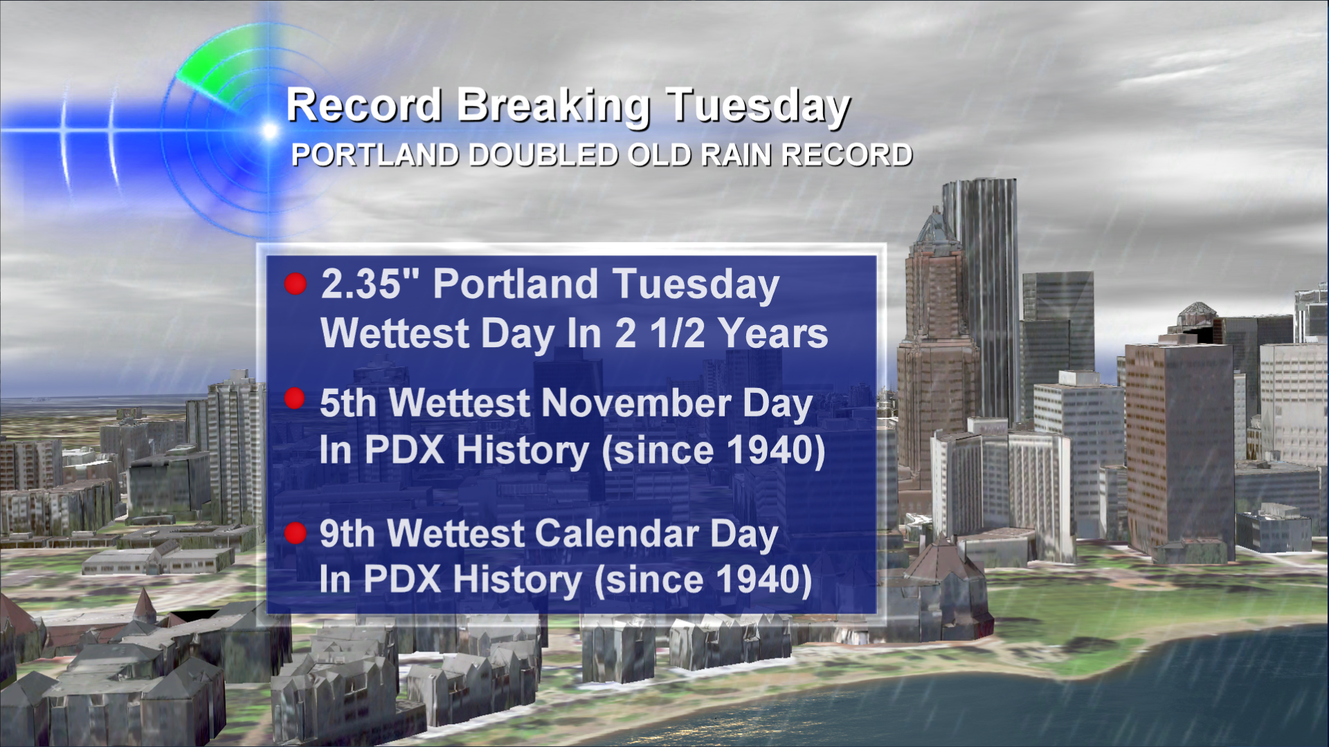 Mother Nature Cooks Up Broken Records During Thanksgiving Week 2011