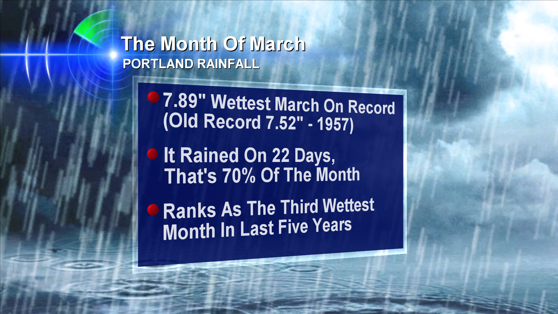 We Broke It: All Time March Rain Record For Portland, Oregon