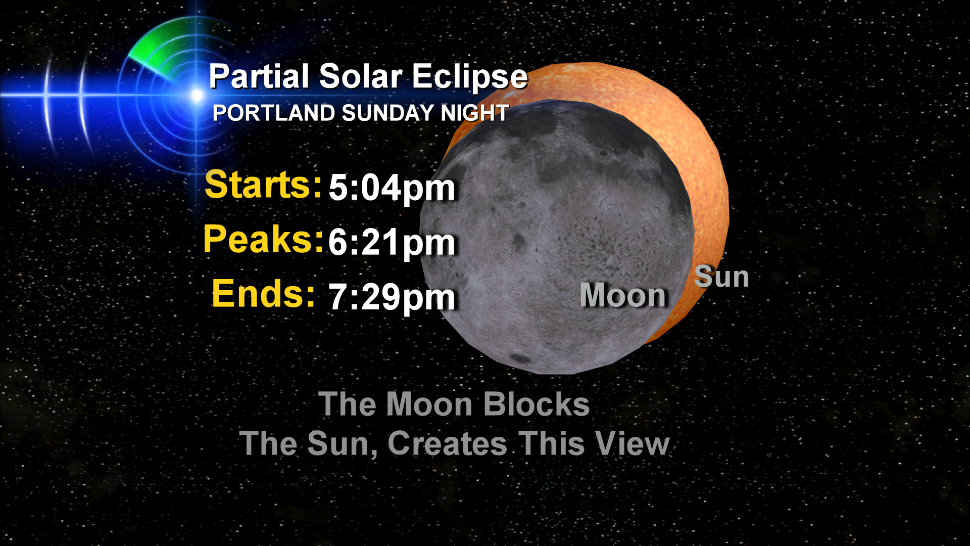 Partial Solar Eclipse Above Portland And The Northwest