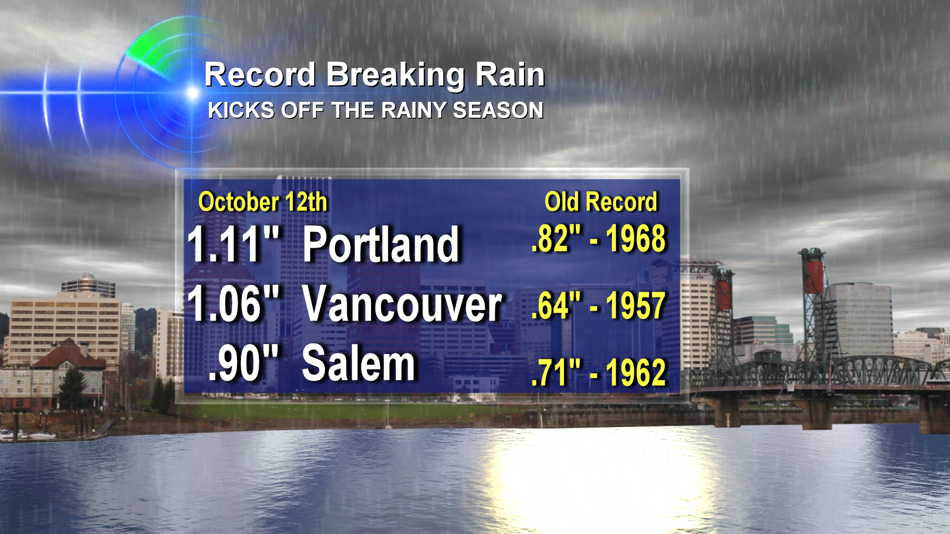 Record Breaking Start To Northwest Rainy Season