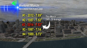 portland-record-wet-march