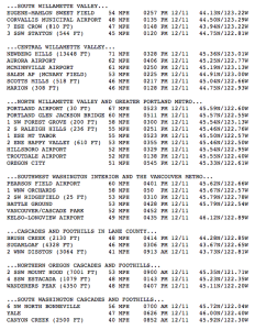 willamette-valley-peak-gusts