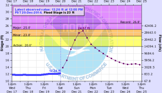Flood Potential: Live Blog Weekend Of December 20-21