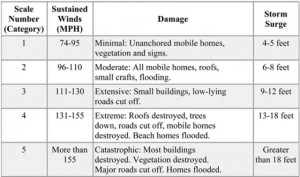 hurricane-windspeed-damage-example